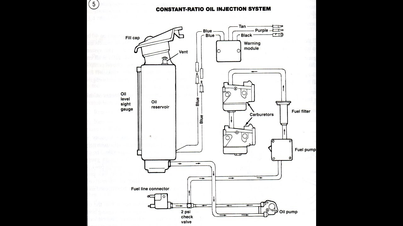 Johnson 115 Outboard Wiring Diagram 2000 Ford Focus Exhaust System How To Remove The Oil Injection On A 1996 Mercury 40hp - Youtube