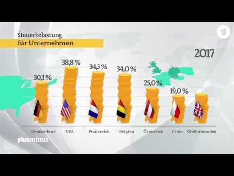 Neuer Steuersenkungswettlauf der kapitalistischen Wettbewerbsstaaten - Smash global capitalism!
