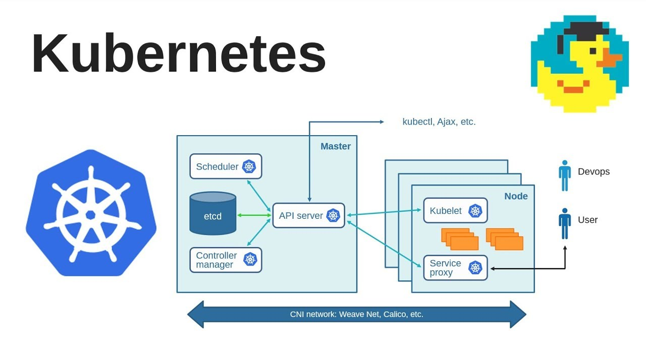 Kubernetes Architecture And Concepts Tutorial Kubernetes Administration For Beginners