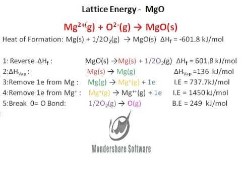 Lattice Energy Mgo Youtube