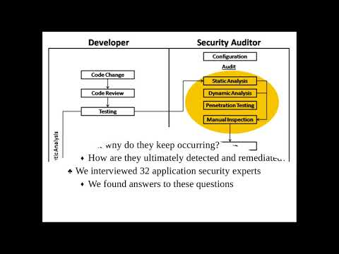 Security During Application Development