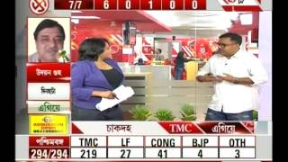 Bangla Ballot: Review on West Bengal polls result; TMC leads by 217