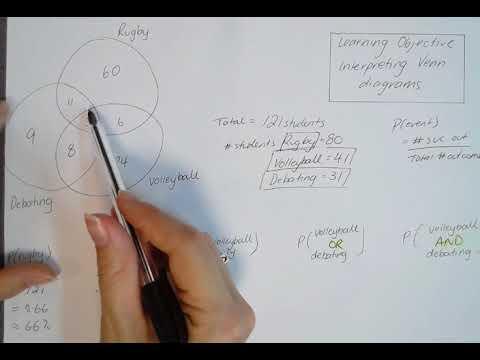 Flipped Learning Interpreting Venn Diagrams Youtube