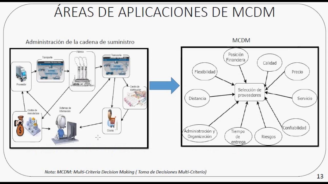 METODO MULTICRITERIO PDF DOWNLOAD