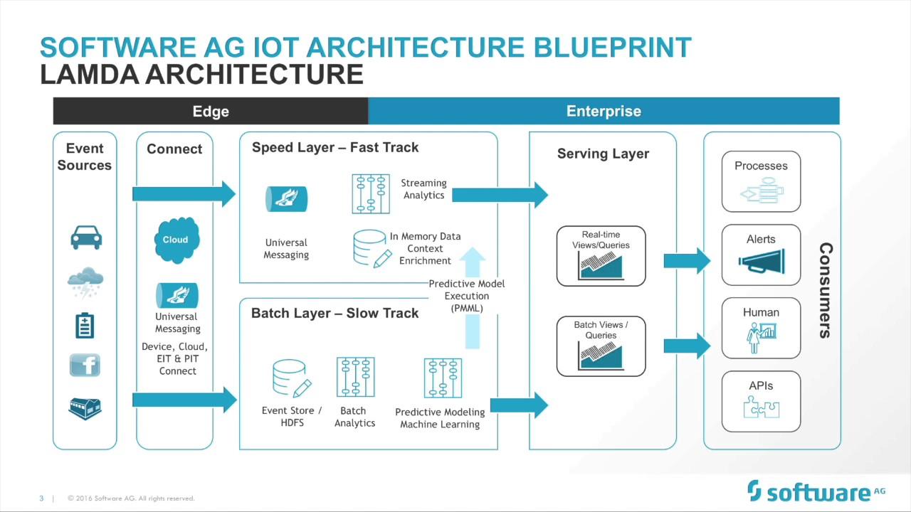 Software Ag Iot Demo Lambda Architecture