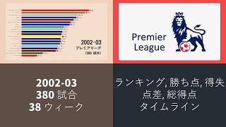 プレミアリーグ 2002-03 結果 アニメーショングラフ。