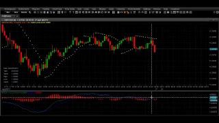 Фондовый рынок - Форекс, Практическое наглядное обучение работы с индикаторами.