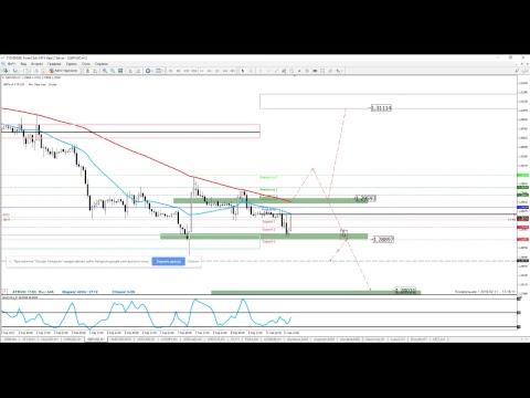ПРО финансовые рынки на 11 февраля
