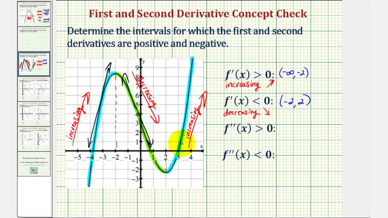 How To Find Slope Ex 2: Intervals For Which The First And Second  Derivative Are Positive And Negative Given