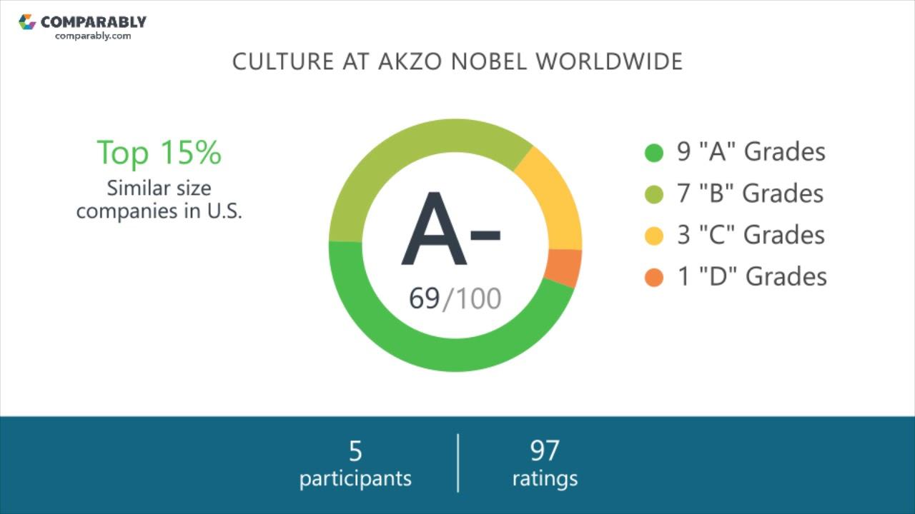Akzo Nobel Worldwide Employee Reviews - Q3 2018