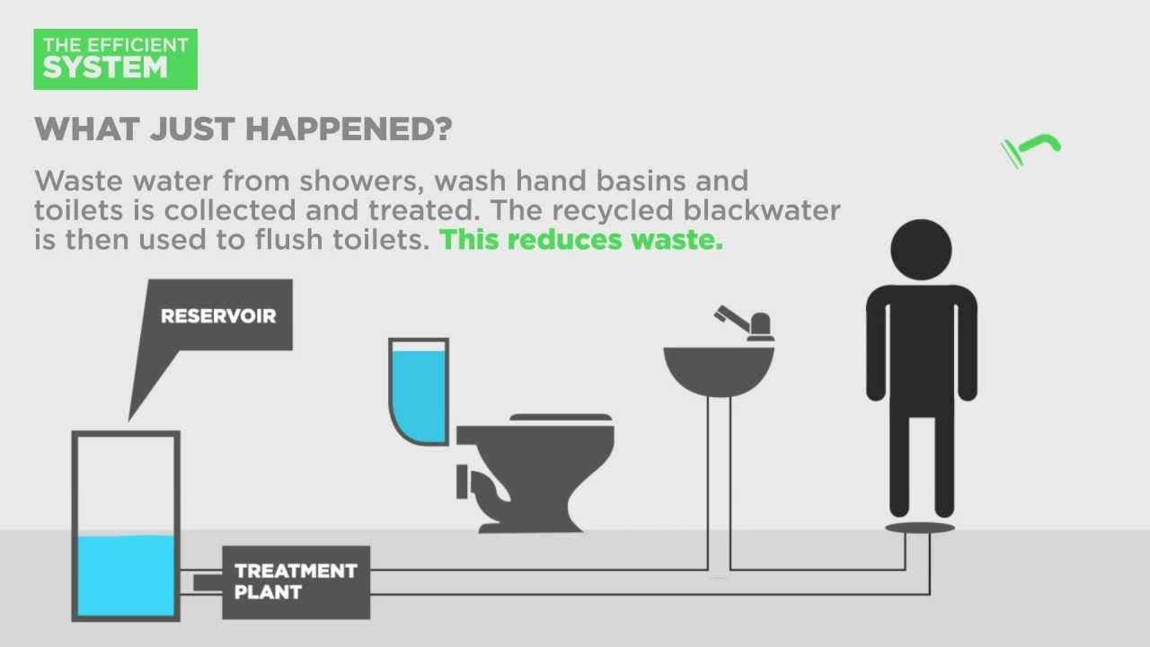 Sewage treatment youtube sciox Gallery
