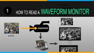 What is a Waveform Monitor and How do you Read a Waveform Monitor (Part One)