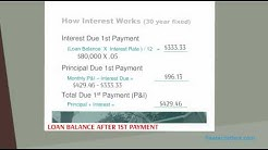 How Mortgage Interest Works
