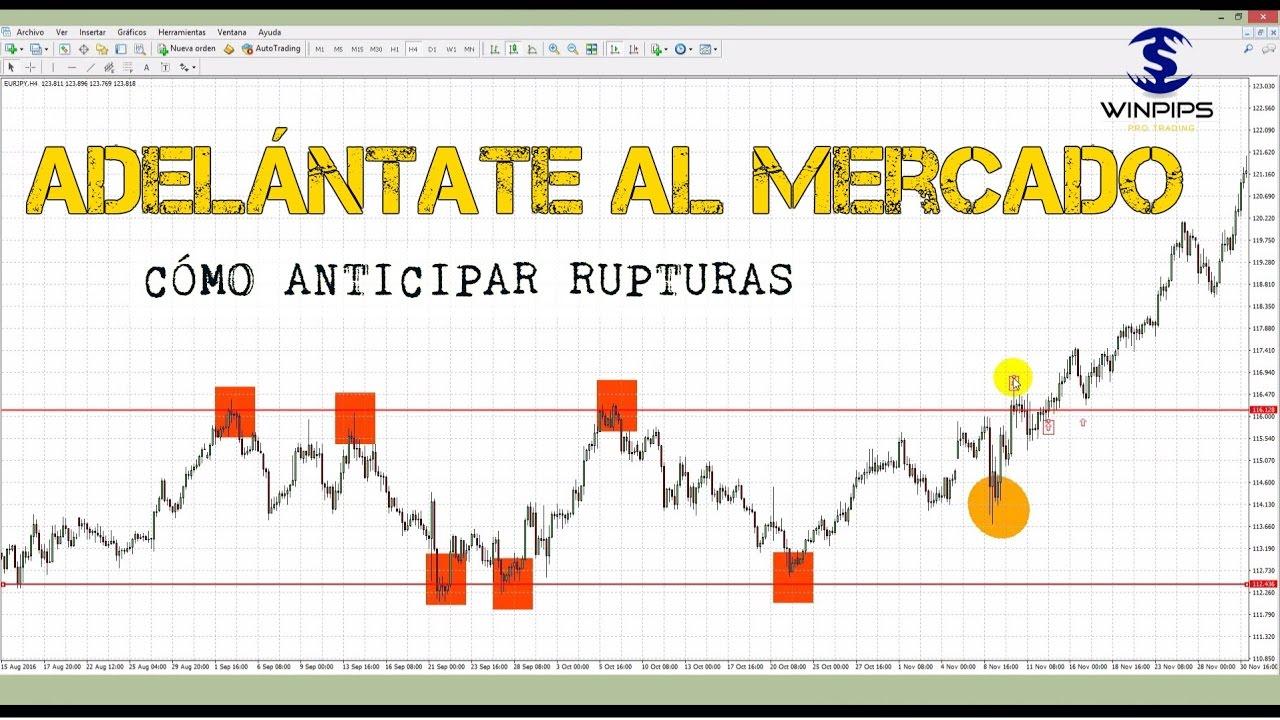 Cómo detectar cambios de mercado en Forex - Trading | Winpips