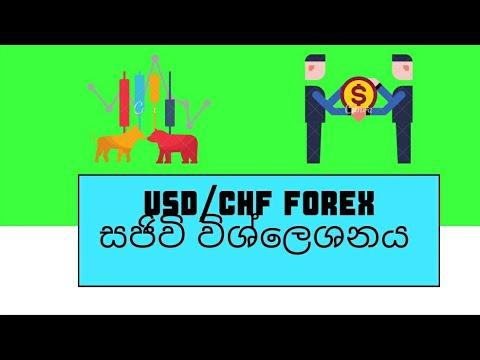 USDCHF educational market analysis – Forex market breakdown