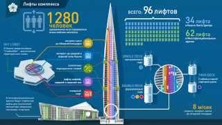 Лахта центр. Как будет работать система лифтов здания?(, 2014-04-30T19:18:00.000Z)