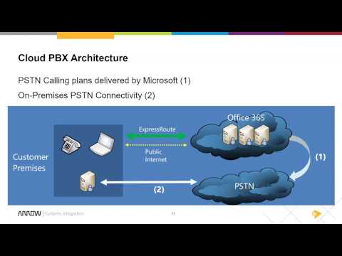 Deploying Cloud PBX Using the Skype Operations Framework