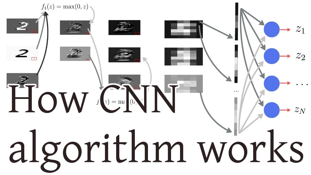 How CNN (Convolutional Neural Networks - Deep Learning) algorithm works