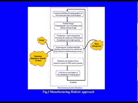 Mechanical  - Advanced Manufacturing Processes