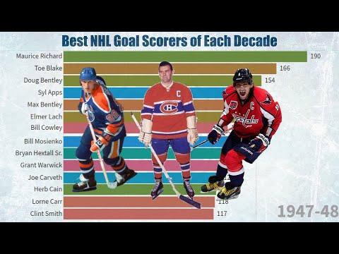 Best NHL Goal Scorers of Each Decade