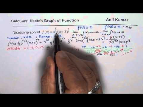 How to Analyse Derivative Concavity to Graph Product of Radical Function