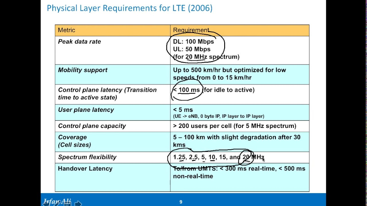 Lte architecture part 1 goals of 4g evolution from 2g for Architecture 2g 3g 4g