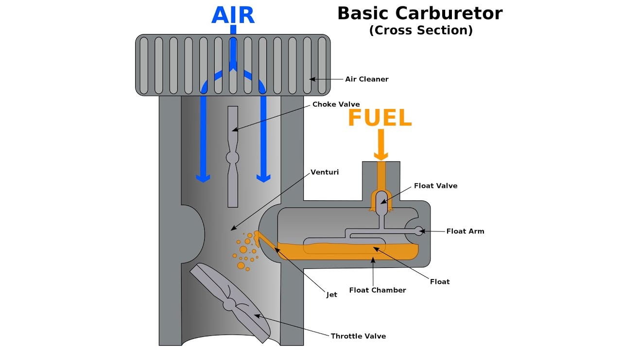 Carburetors Explained Youtube Model Airplane Engine Diagram