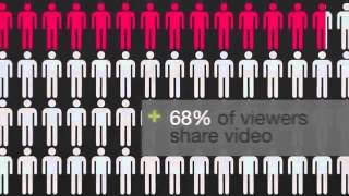 Social and Digital Media Revolution Statistics 2013 online video cutter com)