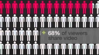 Social and Digital Media Revolution Statistics 2013 online video cutter com)