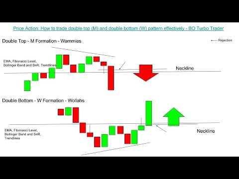 📚 Price Action: How to trade double top (M) and double bottom (W) pattern effectively