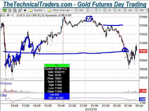 day trading gold, spot gold futures trading, Day Trade Gold