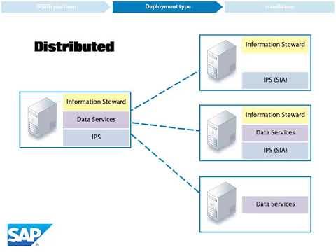 SAP Data Services & SAP Information Steward Installation Overview