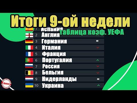 Таблица коэффициентов УЕФА. Итоги 9 недели. Последний рейтинг перед большим перерывом.