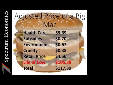 What is the real cost of meat?