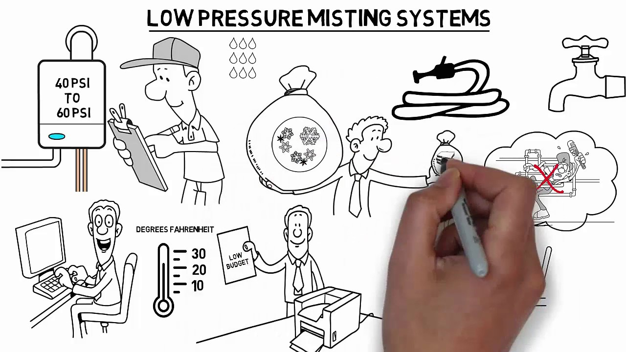 Low Mid And High Pressure Misting Systems
