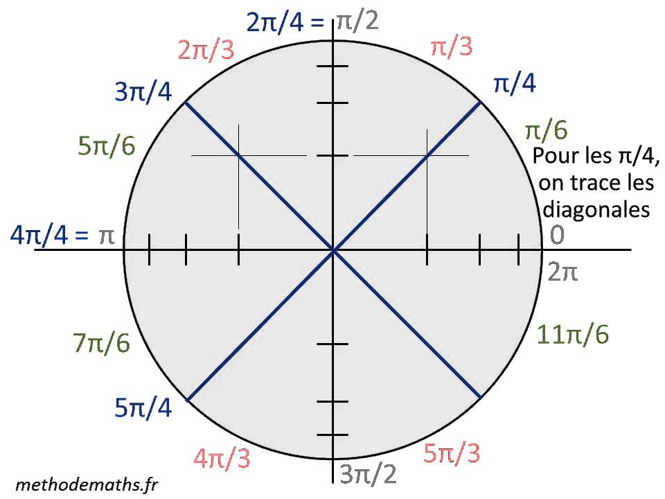 Cercle Trigonometrique Et Formules De Trigo Methode Maths