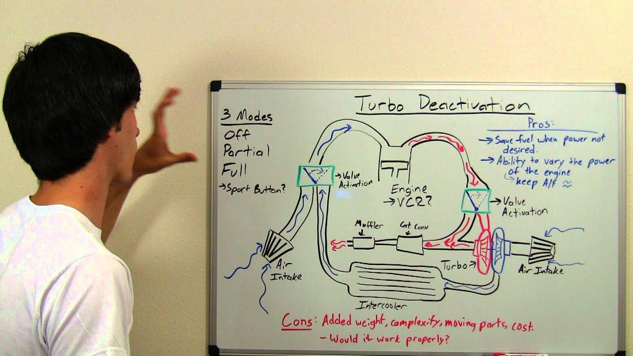 turbocharger deactivation concept explained [ 1280 x 720 Pixel ]