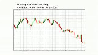 Forex Trading Like Banks – Step by Step with Live Examples : Course Overview