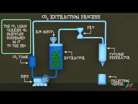 CO2 Extraction Technology