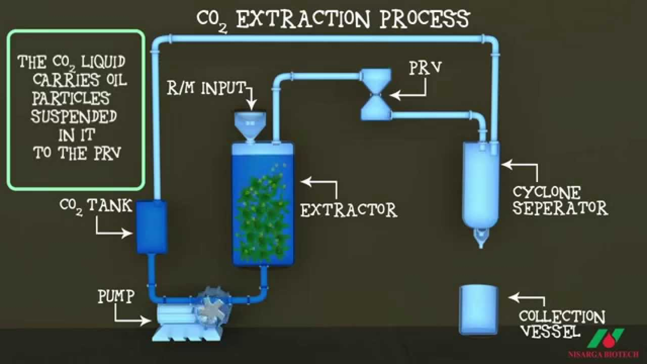 co2 extraction hash machine