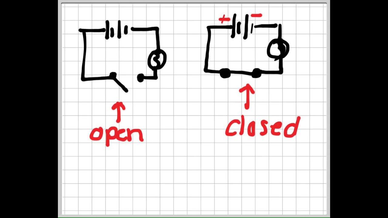 Occ Open Vs Closed Circuit
