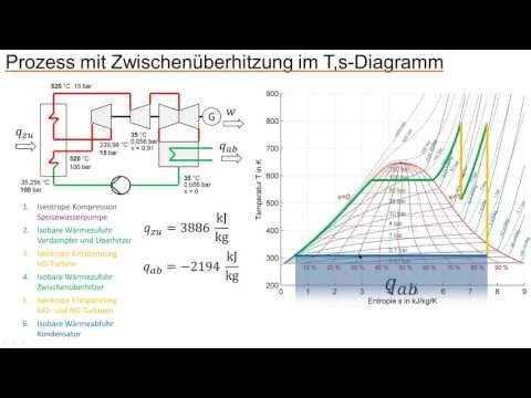 Umwandlung von Wärme in Arbeit - Clausius-Rankine-Prozess