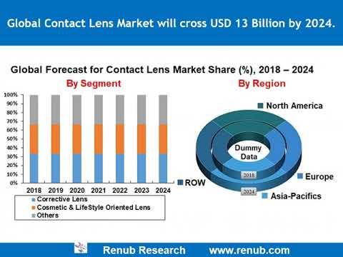 Contact Lens Market will cross USD 13 Billion by 2024