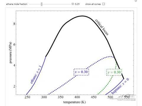 Pressure-Temperature Diagram For Binary Mixture (Interactive Simulation)
