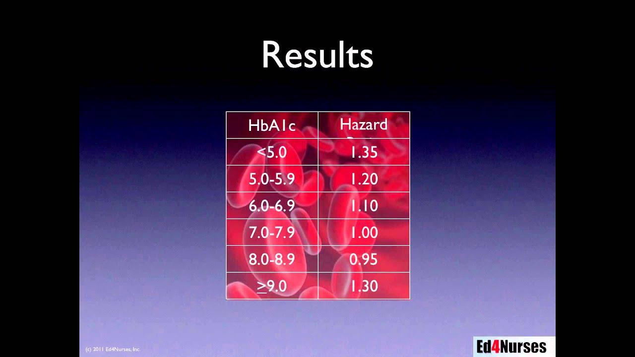 hemoglobin a1c as a marker for good glucose control