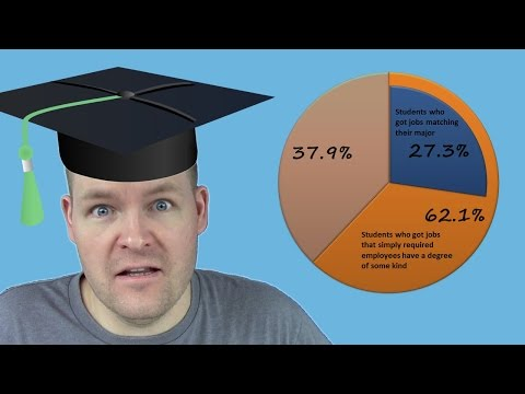 How To Choose A College Major (U.S.)