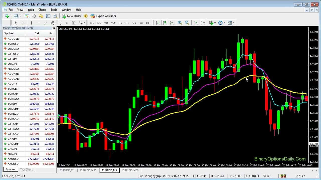 Binary options daily rainbow strategy guide binary options trading income secrets 2021 korean