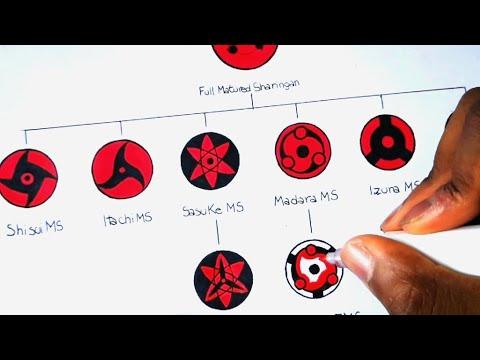 Drawing All Mangekyou Sharingan Forms | Evolution Of ...Itachi Mangekyou Sharingan Drawing