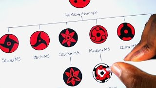 Drawing All Mangekyou Sharingan Forms | Evolution Of Sharingan