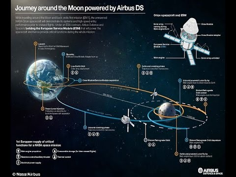 How Particle Physics Killed The Moon Landing...